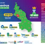 A 60.324 ascienden los casos de COVID-19 en Sucre a fecha 23 de octubre de 2021